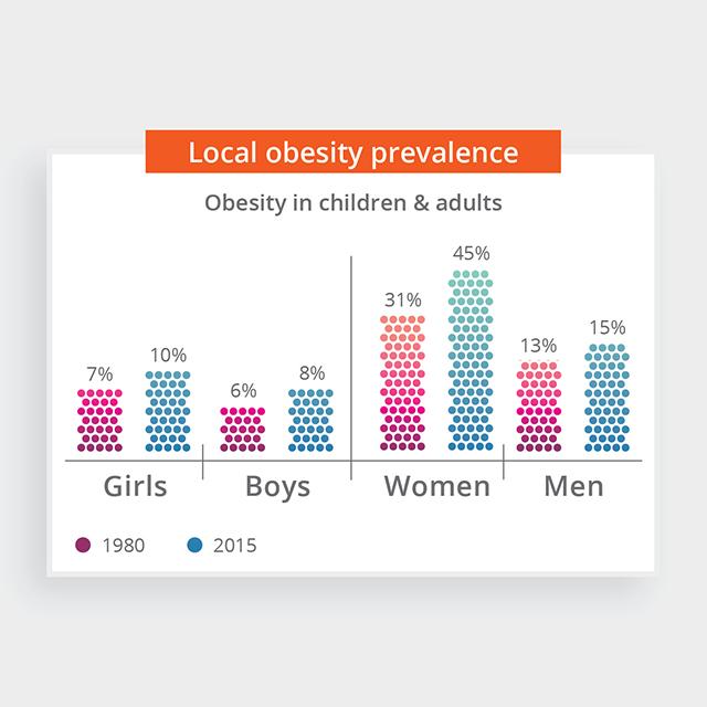 healthiest city